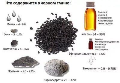 i Масло черного тмина   как применяется в народной медицине