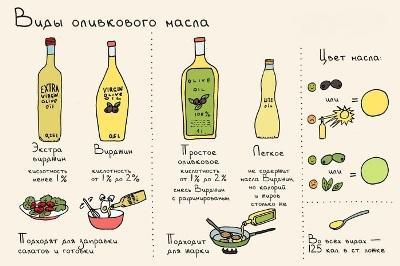 kak vybrat pravilno olivkovoe maslo dlya detey 26246 large Оливковое масло   виды, свойства, как выбрать нужное