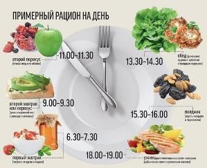 Диетолог о правильном питании и здоровом рационе