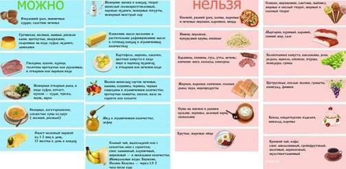pankreatitpodzheludochnojzhelezy17 Панкреатит   причины, симптомы, лечение и профилактика