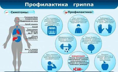 Профилактика гриппа Профилактика гриппа: самые необходимые мероприятия