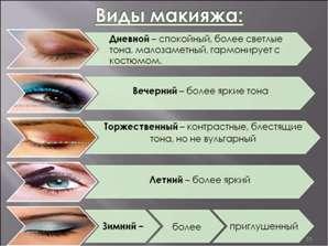Виды макияжа – каким он бывает Как правильно делать макияж в домашних условиях