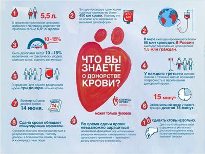 znaete o donorstve krovi Как часто можно сдавать кровь донорам без вреда здоровью