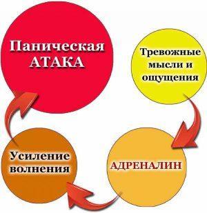 ostanovit panicheskuyu ataku 768x792 Как бороться с панической атакой самостоятельно: способы
