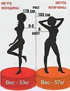 как рассчитать свой вес